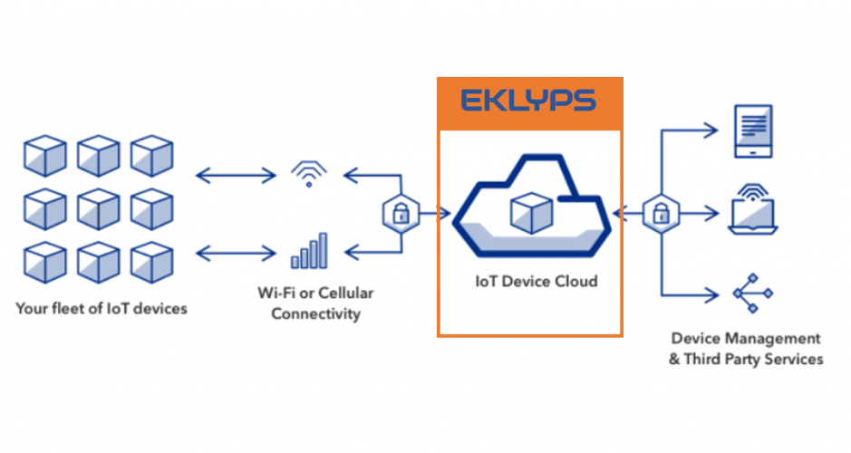 Eklyps: Plateforme IoT avec BaaS